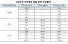 긴급구조 위치정보 정확도, SKT>KT>LGU+ 順