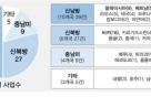 한국형 스마트시티, 해외 러브콜 잇따라