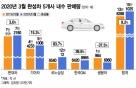 '코로나 위기' 신차로 뚫었다… 3월 내수판매 15.1만대, 전년비 9.2%↑