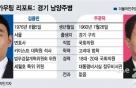 [경기 남양주병]조국전쟁 승자는… '민변출신 김용민' vs '검사출신 주광덕'
