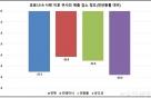 """코로나19에 해운매출 27.4%↓ """"2008년 위기보다…"""""""