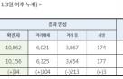 코로나19 신규확진자 94명…대구·수도권 '집중', 호남 등 '0명'