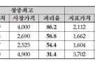 거래소, '가격반영 미흡' 원유선물ETN  거래정지