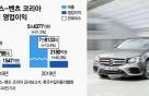 벤츠는 이미 '강남 쏘나타'…이젠 '람보르기니' 찾는 한국