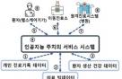 원격진료 논란 속, 과기정통부 스마트헬스 표준프레임워크 발표 주목