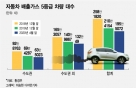미세먼지 내뿜는 '배출가스 5등급車' 200만대 '아래로'