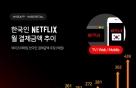 439억…지난달 한국인이 넷플릭스에 쓴 돈 역대 최대