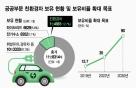 """""""2030년에 10대 중 9대""""…공공부문 친환경車 늘린다"""