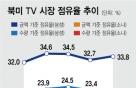삼성 기세에 밀린 소니, 북미 TV 점유율 0%대