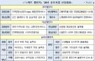 """""""4차산업혁명으로 도시문제 해결""""… 강릉·부산 등 18개지역 선정"""