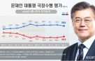 文 국정수행 지지도 59.9%… 5주 만에 60% 밑돌아
