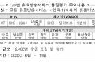 지역 케이블TV도 유료방송 서비스 품질평가 실시