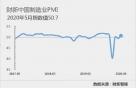 中 차이신 제조업 PMI 50.7…'경기확장' 회복
