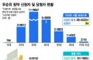 [단독]37억 아파트 '줍줍'에 16만명…2030의 부동산 열기