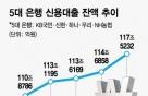 """신용대출 한달새 2.8조↑…금융위 """"조일 계획 없다"""""""