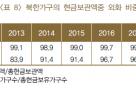 북한주민들 99.9% 미국달러만 쓴다