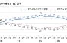 문 대통령 지지도 50%… 5주 연속 '하락'