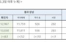 신규확진 63명, '경기·광주' 집중…대구는 한숨 돌려(상보)