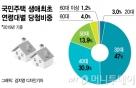 """청년 청약 확대에 40대 """"평생 전세난민""""…세대갈등 '불씨'"""