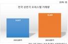 아파트 옥죄자 오피스텔로…서울 거래량 42% 폭증