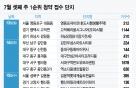 '7·10 대책' 후 첫 분양…서울·과천 등 1만1415가구 쏟아져