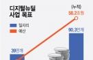 규제개선 없인 '용두사미'…디지털뉴딜 바라보는 엇갈린 시선