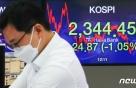 코로나19 재확산에 코스피 1% 후퇴…5거래일 만에 첫 하락