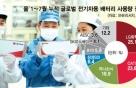 """펀드매니저들 이구동성 """"LG화학, 물적 분할이 좋아"""""""