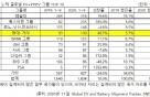 현대·기아차 글로벌 전기차 1~9월 점유율 4위