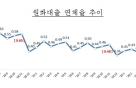 작년 11월말 국내은행 원화대출 연체율 0.34%, 전월과 유사