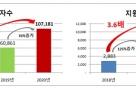 서금원, 맞춤대출 통해 지난해 1조원 대출 기록