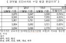 서울 지난달 분양가 3.3㎡당 2826.7만원… 전달比 4%↑