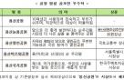 '용산공원' 명칭 확정됐다… 국민참여단 발대식도 개최