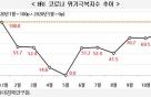 韓경제, 코로나 충격 79.3%회복…수출 빼면 '글쎄'