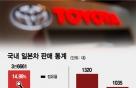 '노노재팬' 1년8개월… 韓 시장서 길 잃은 일본차