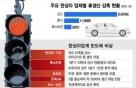 [속보]그랜저·쏘나타도 생산중단…현대차 아산공장 12~13일 셧다운