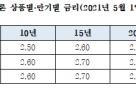 5월 보금자리론 금리 동결…최저 연 2.5%