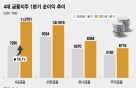4대 금융, 일제히 '어닝 서프라이즈'…KB, '리딩뱅크' 수성