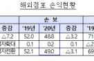 보험사 해외점포 '코로나' 직격탄…작년 순익 35% 급감