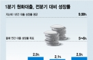 대출 성장률 4.2%→0.4%…오히려 안심하는 은행의 속사정