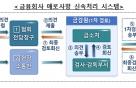 """금소법 시행 한달…금융당국 """"거래편의 중심 영업관행 개선중"""""""