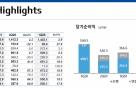 기업은행 1분기 순익 5920억...전년비 18.3% 증가