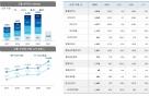 JB금융, 1분기 순익 1323억…1분기 기준 역대 최대 실적