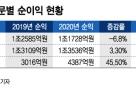 캐피탈사 새먹거리 '신기술금융' 부상···순익 45%↑