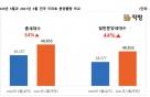 5월, 반포 '래미안 원베일리' 등 4만8855세대 분양 예정