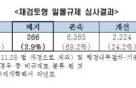"""일몰규제 2.9%만 폐지 '무용지물'…""""호주처럼 개선해야"""""""