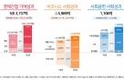 SK하이닉스 작년 사회적가치 4.9조…경제기여·사회공헌 늘었다