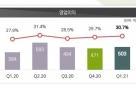 더블유게임즈, 1Q 영업익 503억…전년比 31%↑