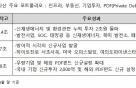 KB운용, 글로벌인프라펀드 수탁고 1조원 돌파