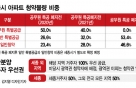 공무원 특공 폐지→일반청약 2배..세종, 전국구 '청약광풍' 분다